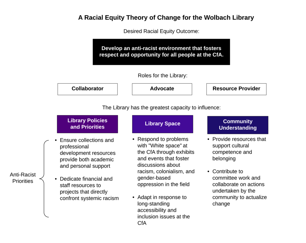 Diagram summarizing the library's goal, roles, and anti-racist priorities described in this blog post.